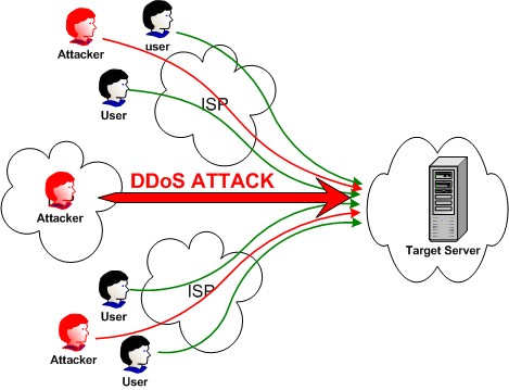 ddosattack2